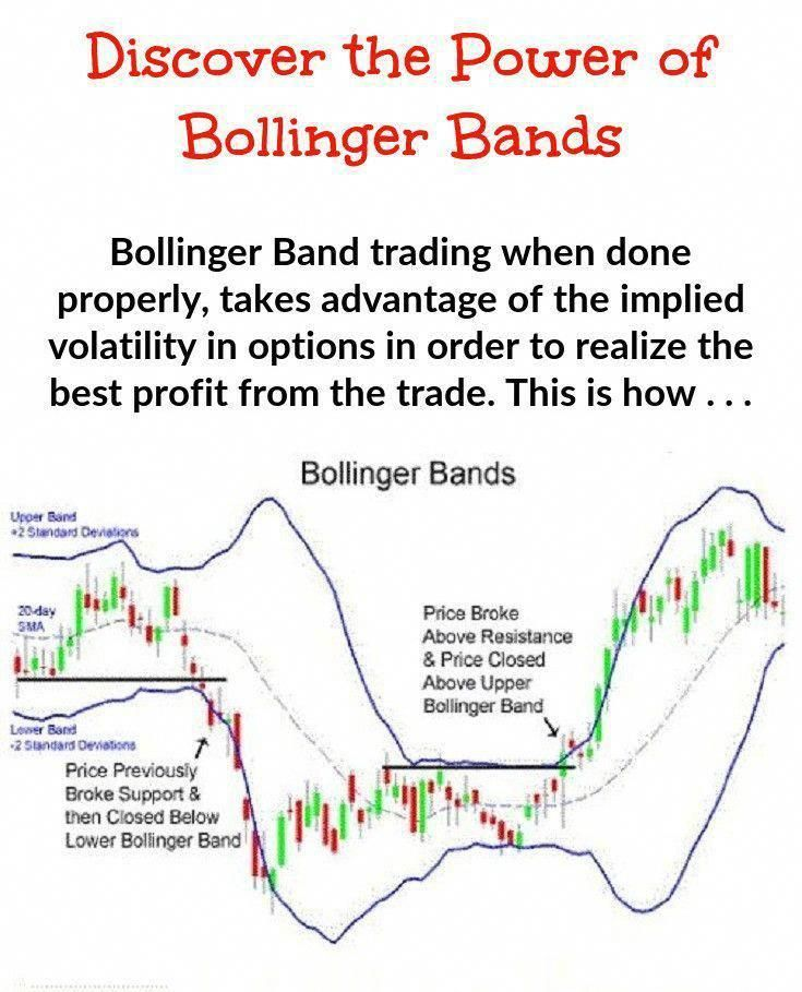 Forex Exclusive Bollinger Indicator Mt4 Bollingerbandtrading Band