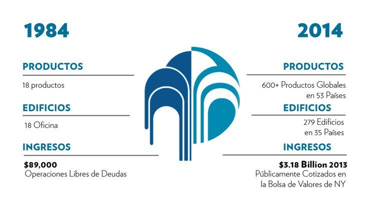 ¡30 años de crecimiento e innovación! #SomosNuSkin