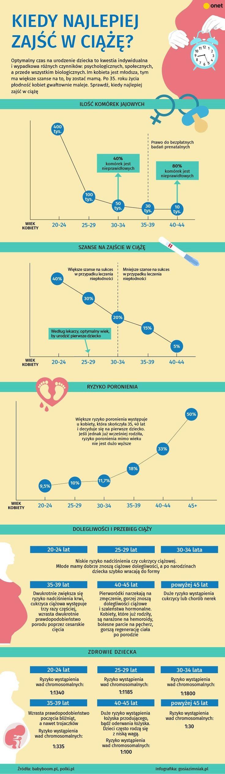 #infografika #macierzyństwo #ciąża