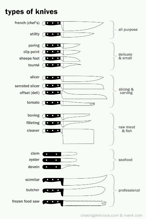 Great chart we found on different types of knives and what they are commonly used for