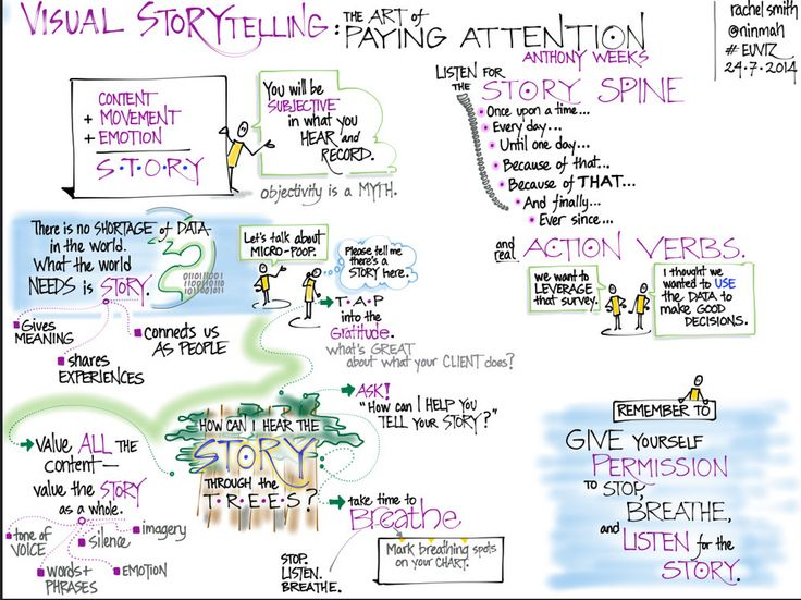 Top iPad Apps for Sketchnoting and Visual Notetaking ~ Educational Technology and Mobile Learning