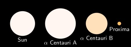 Ternary star system, the closest star system to ours.   Third star in the system, a red dwarf called Proxima Centauri, is our sun's closest neighbor at about 4.22 light-years.