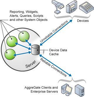 Device Snapshots and Bidirectional Synchronization