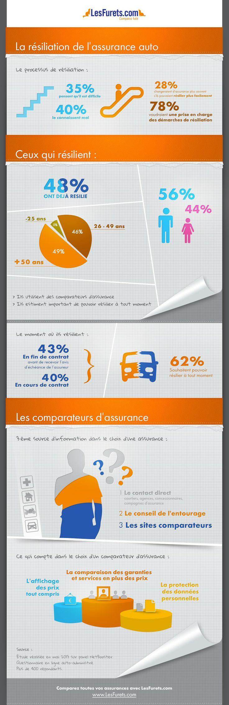 Infographie : Résiliation d'assurance auto [Les furets]