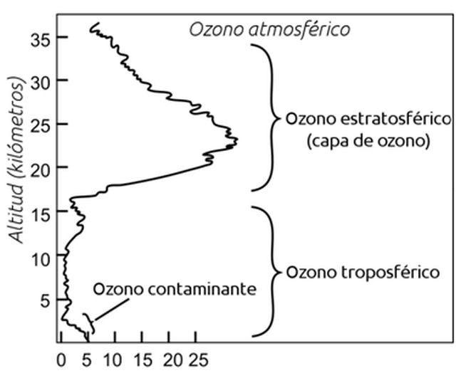 Soy el Ozono | Divulgación | Naukas