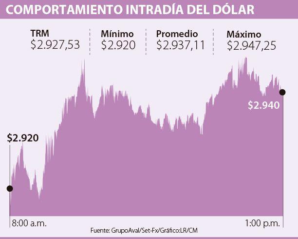 Dólar subió $9,58 frente a la Tasa Representativa del Mercado