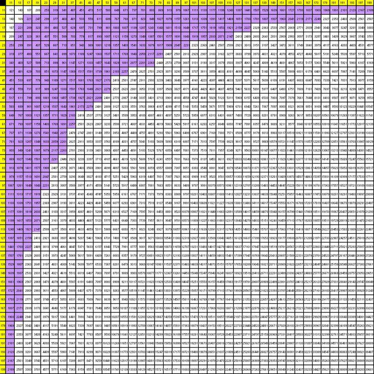 Appendix B 42 X 42 Multiplication Table Cool