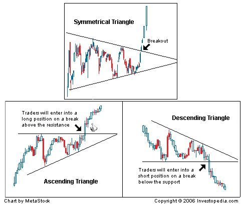 By Cory Janssen, Chad Langager and Casey MurphyA chart pattern is a distinct formation on a stock chart that creates a trading signal, or a sign of future price movements. Chartists use these patterns to identify current trends and trend reversals and to trigger buy and sell signals.