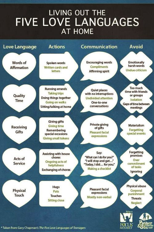 The 5 Love Languages. Wanting to love is one thing. . .knowing how to love is another.