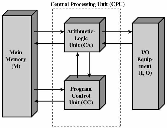 best 20+ computer architecture ideas on pinterest | hack internet