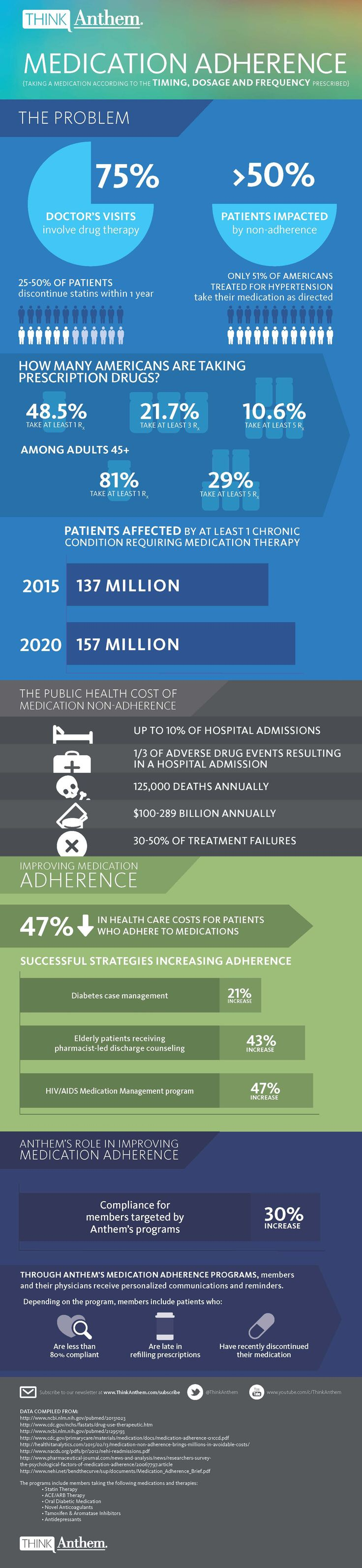 Infographic: Medication Adherence «  Healthcare Intelligence Network
