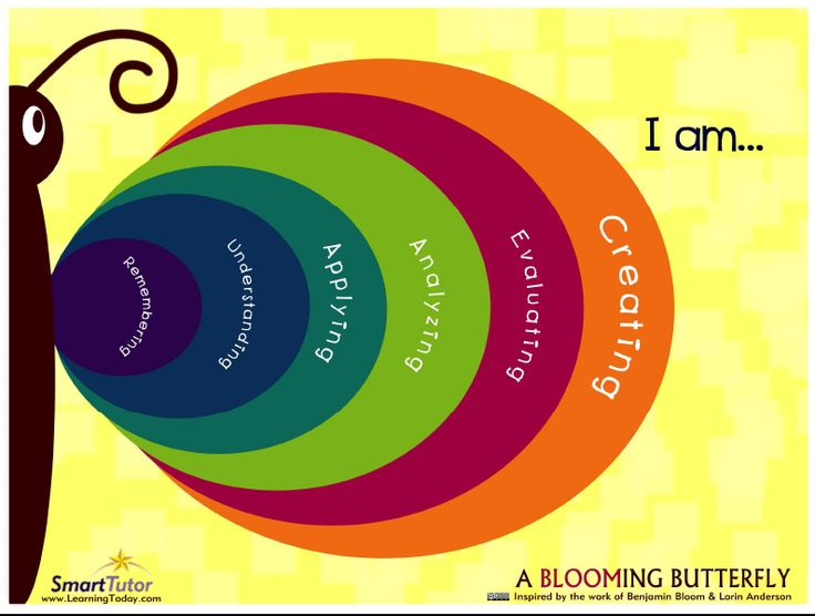 the revised blooms taxonomy tool This is an assessment template which incorporates and implements blooms taxonomy to assess pupil understanding of topics and their application of higher order thinking skills using the 6 stages of blooms taxonomy.