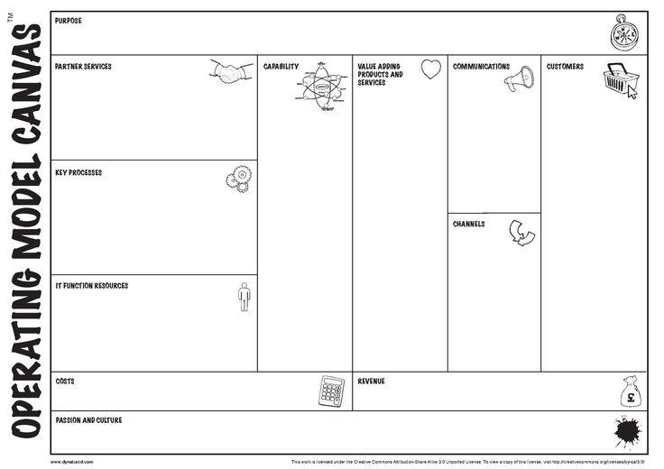 File:Operating-model-canvas-wiki.pdf