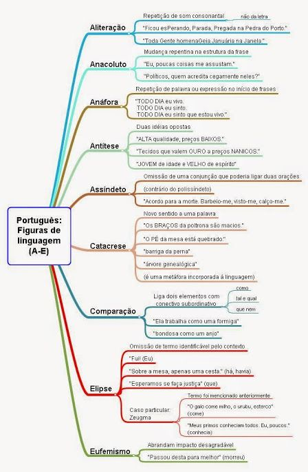 Mapa Mental para revisão sobre figuras de Linguagem.