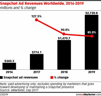 eMarketer Lowers #Snapchat's #Ad Revenue Forecast for 2017 - https://www.emarketer.com/Article/eMarketer-Lowers-Snapchats-Ad-Revenue-Forecast-2017/1016554