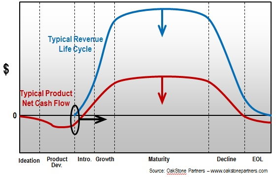 What are late new product launches costing YOU?: Launch Cost, Products Launch, New Products