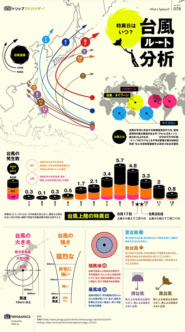 Infographic | What is Typhoon? 台風