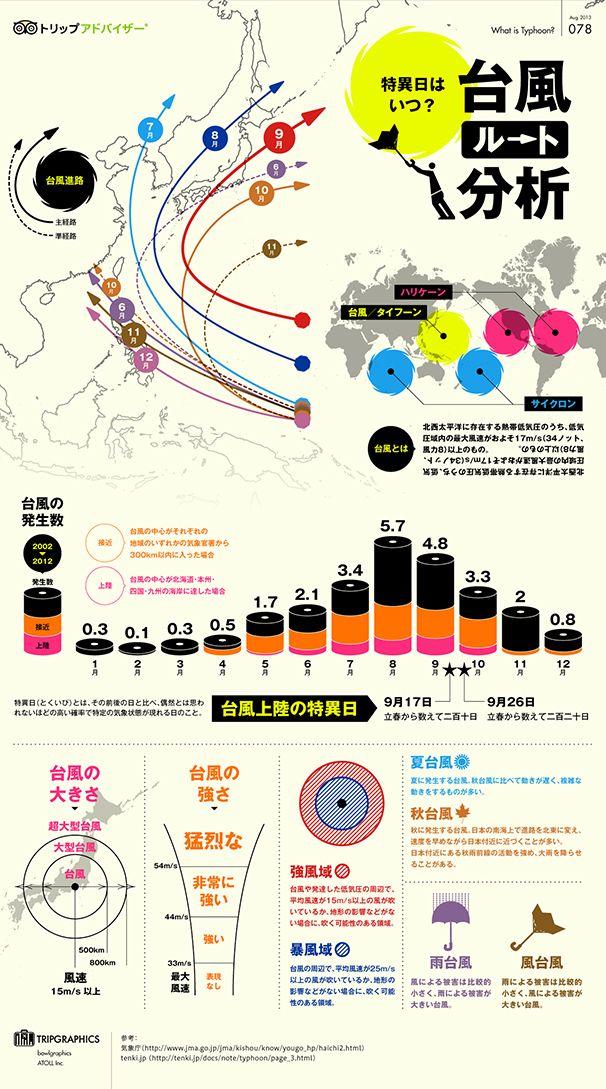 台風 #infographics