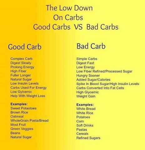 list of carbs to avoid to lose weight pdf