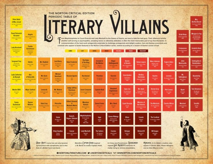 Literary villains classified according to lust, greed, anger, violence, fraud and treachery