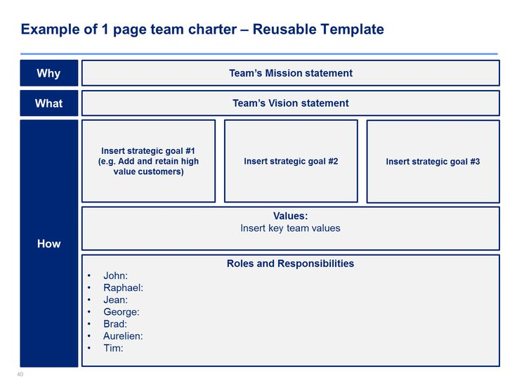 example of learning team charter The charter defines the purpose of the team, the team type, rule's for new member selection, resources needed to accomplish team goals, boundaries, team process, communication methods and conflict resolution proced.