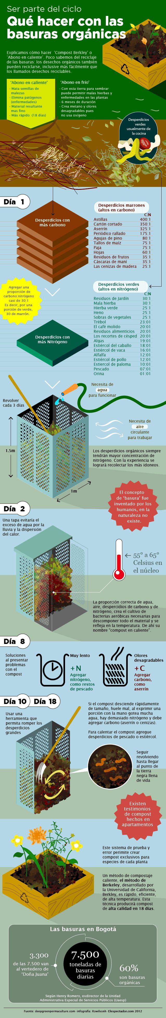 Cómo reutilizar la basura orgánica #infografia #medioambiente
