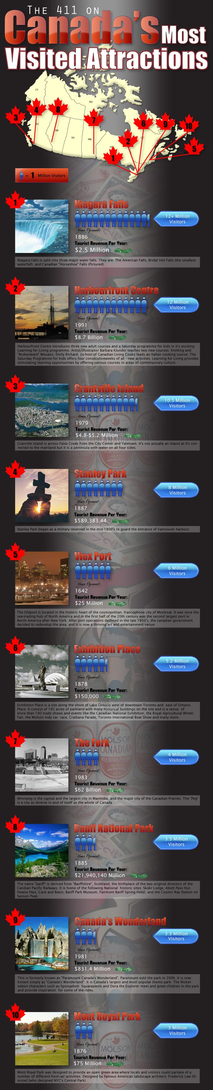 Canada's Most Visited Attractions