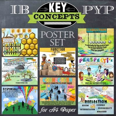 Key Concept Posters for IB PYP A4 Paper from Celebrate Learning Designs on TeachersNotebook.com - (9 pages) - A Colorful, Fun and Engaging way to display the Key Concepts in your IB PYP international classroom!