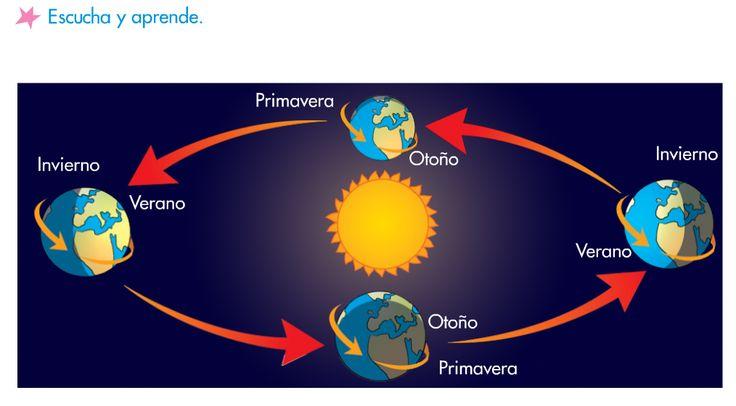 ... Los movimientos de La Tierra - Las estaciones...
