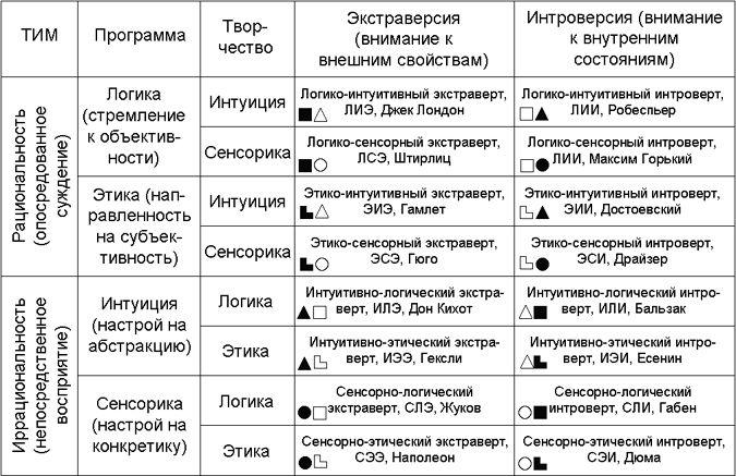 типы соционики: 5 тыс изображений найдено в Яндекс.Картинках