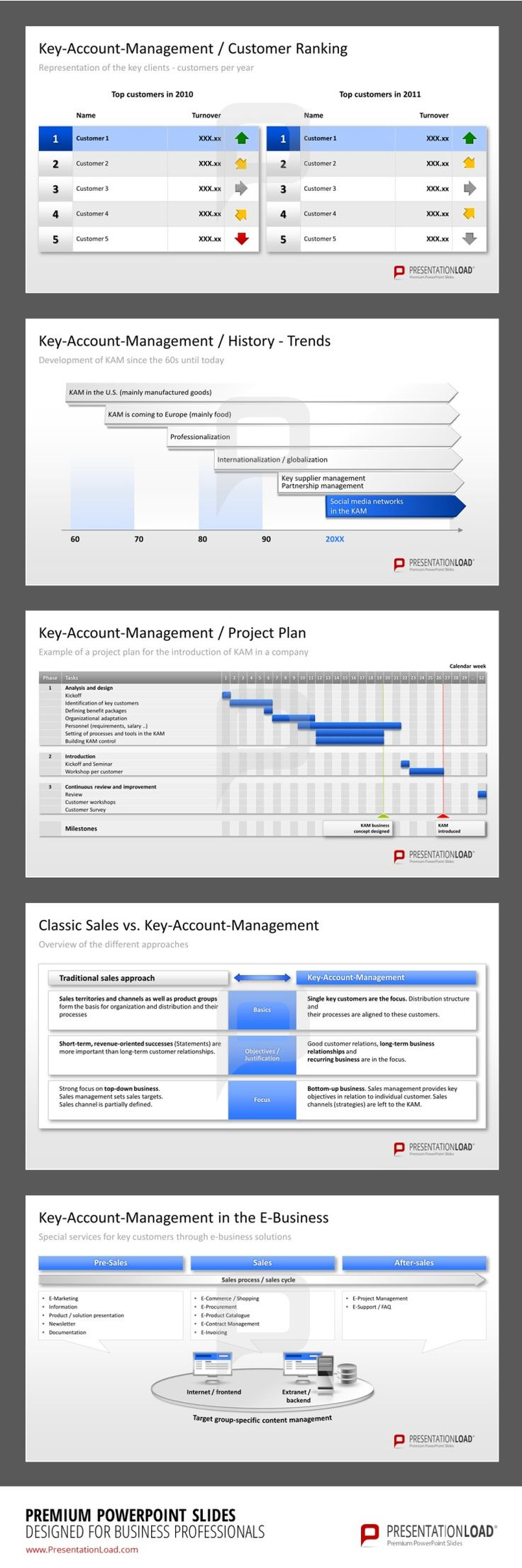 Key account management planning