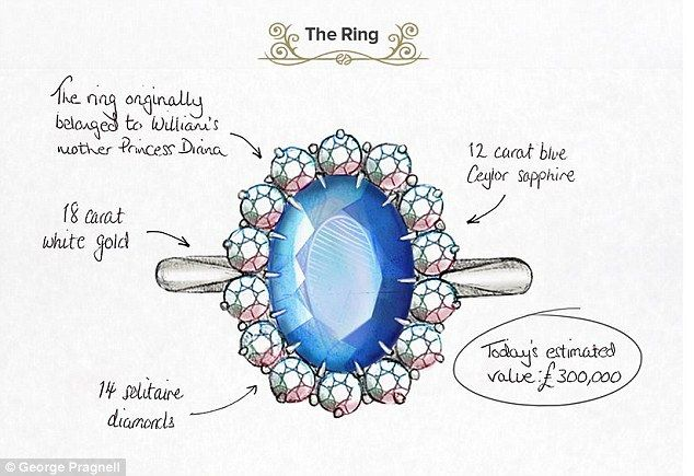 Family heirloom: Prince William proposed to Kate with a beautiful 12 carat blue Ceylon sapphire ring that belonged to his mother, Princess Diana