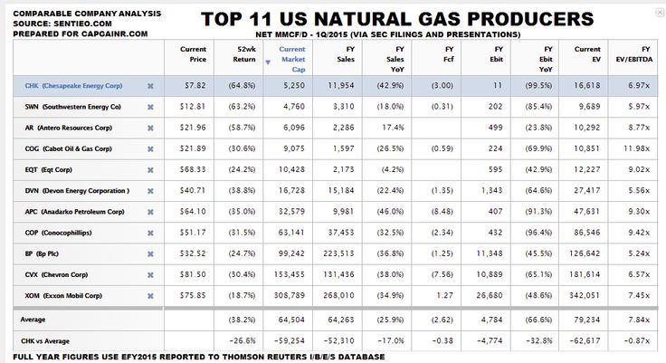 Top 11 US Natural Gas Producers