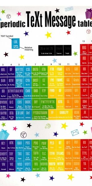 28 best misc images on pinterest digital marketing marketing news kids periodic text message acronyms infographic urtaz Images