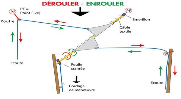 Voile D Ombrage Enrouleur Toile Ombrage Voile Ombrage Ombrage