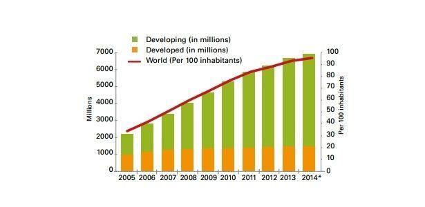 ONU: número de celulares será igual ao de habitantes no mundo em 2014