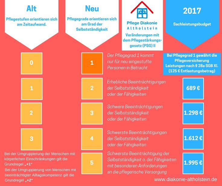 Die Übersicht zum Pflegestärkungsgesetz II  Was ändert sich für mich? Neuerungen in der Pflegeversicherung ab 1. Januar 2017