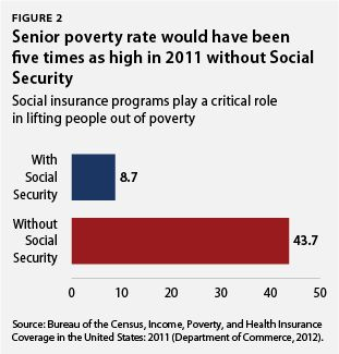 Chart lovers! A series of excellent charts that tell the story of families in poverty in the US.: Charts Lovers, Poverty Rate, Families, Excel Charts, Senior Poverty