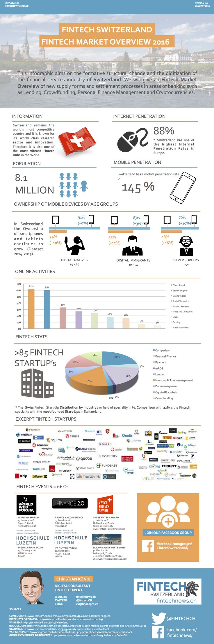 Fintech Switzerland Infographic 2016