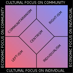 Communitarianism - Wikipedia, the free encyclopedia