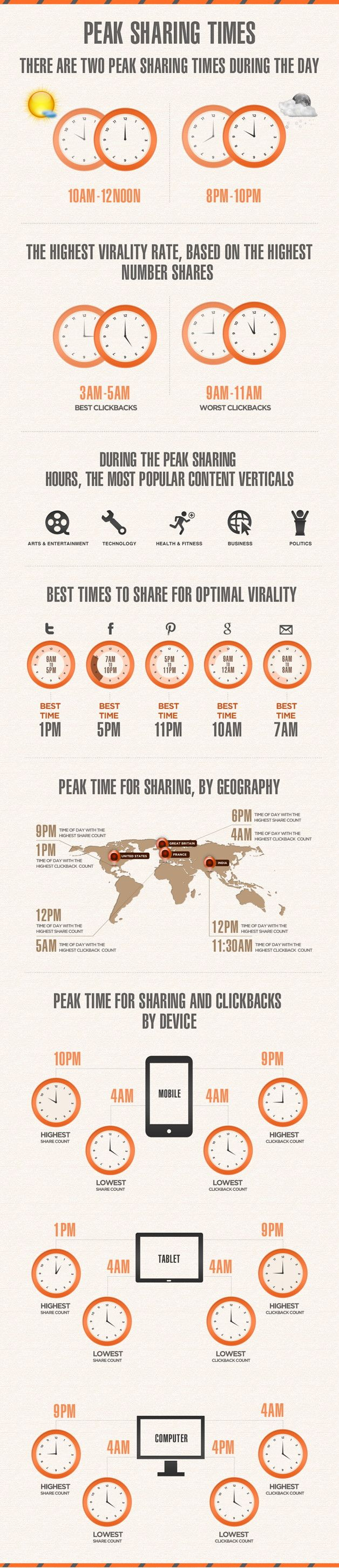 Peak sharing times on social media #infographic