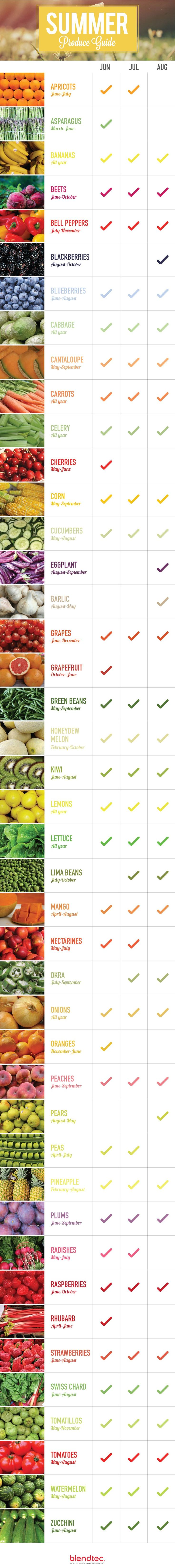 Summer is here and there are so many delicious fruits and veggies coming into season. Check out what's available, as well as some tasty recipes you can enjoy with all that fresh produce.
