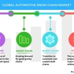 Global Automotive Snow Chain Market - Drivers and Forecasts by Technavio