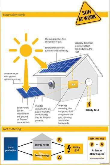 Solarmaxx Solar Energy Solutions providing solar panel, solar PV panel, solar photovoltaic in Jaipur location as well throughout the India. In this infograph one can see how solar energy work for your home and how your electricity bills reduces by using solar panels.