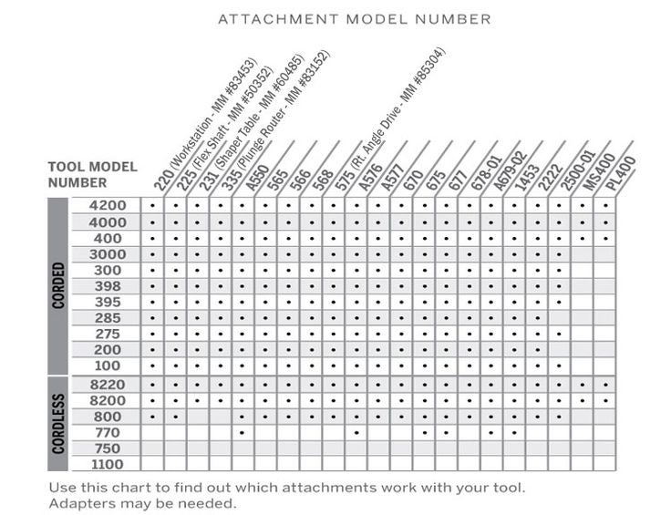 Dremel Tool Attachment Chart www.Quality-Handtool-Review
