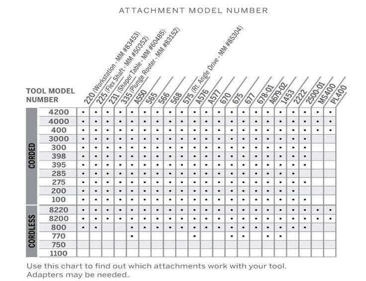 Dremel Tool Attachment Chart www.Quality-Handtool-Review.com