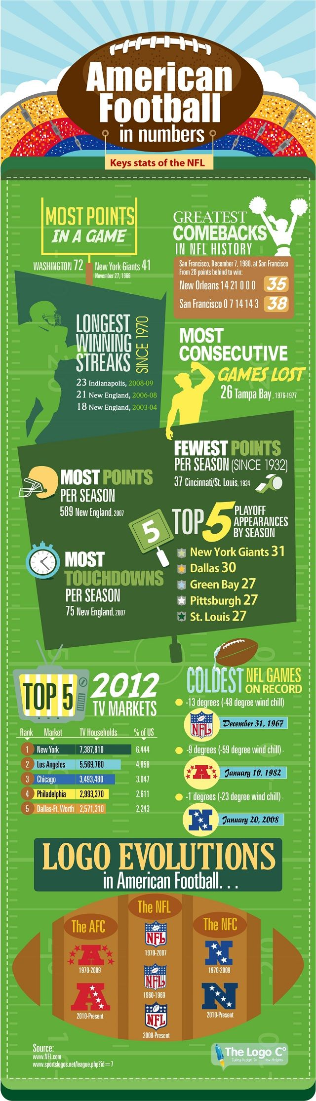 INFOGRAPHIC - NFL -  American Football Infographic with loads of cool facts and a chronicle of the evolution of the NFL logos over the years.