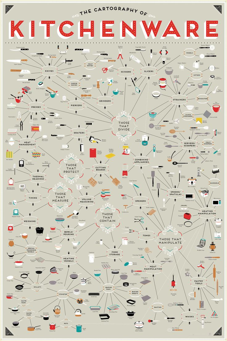Wat heb je allemaal nodig in de keuken? Kijk op deze kaart en alles staat erop...