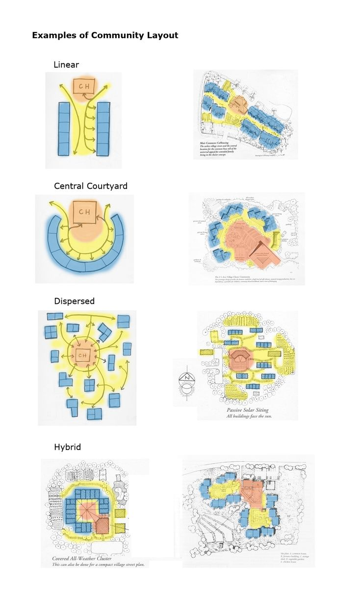 Varieties of co-housing floor plans by Nathan Majeski and Linda Hallgren. Blue = Private; Orange = Public; Yellow = Intermediate (Buffer) Spaces
