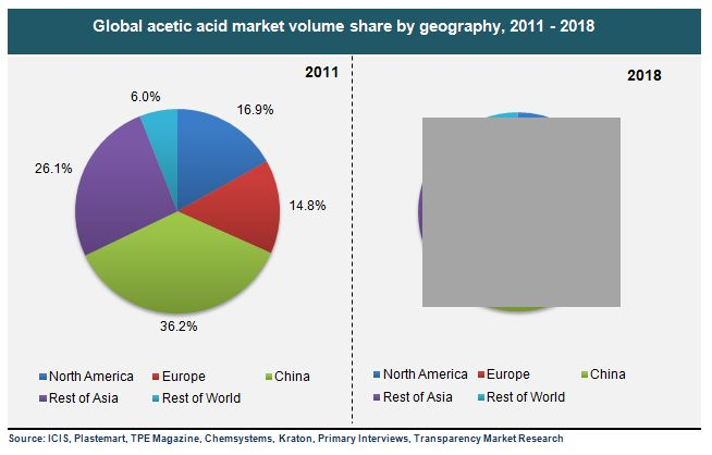 Acetic Acid Market for VAM, PTA, Acetate Esters, Acetic Anhydride and Other Applications - Global Industry Analysis, Size, Share, Growth, Trends and Forecast, 2012 - 2018 #AceticAcidMarket